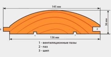Сколько вагонки в кубе: таблица количества досок в 1 м3