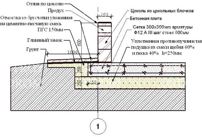 Какой фундамент лучше применять для дома из газобетона