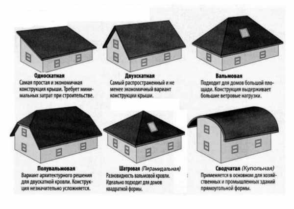Односкатная крыша своими руками: устройство, конструкция, чертежи - строительство и ремонт