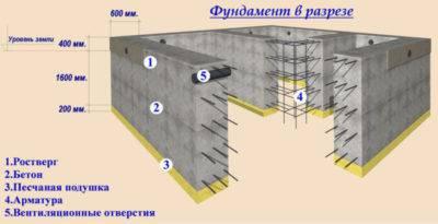 Высота и толщина фундамента для двухэтажного дома
