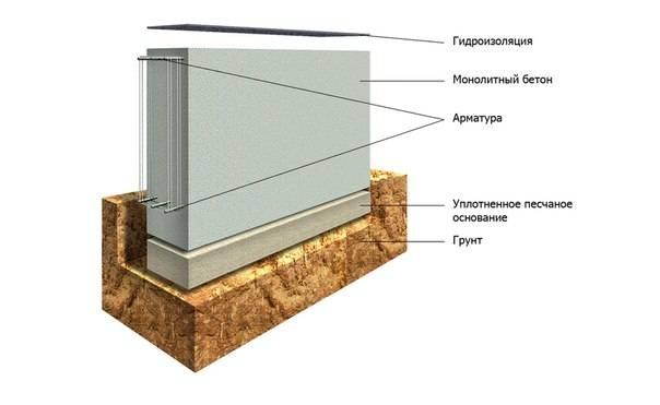 Фундамент плита: плюсы и минусы использования