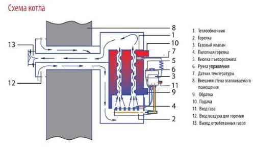 Как включить газовый котел атон