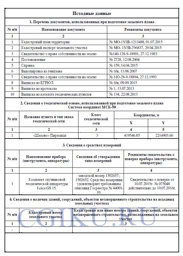 Заявление о предоставление земельного участка в собственность и необходимые документы