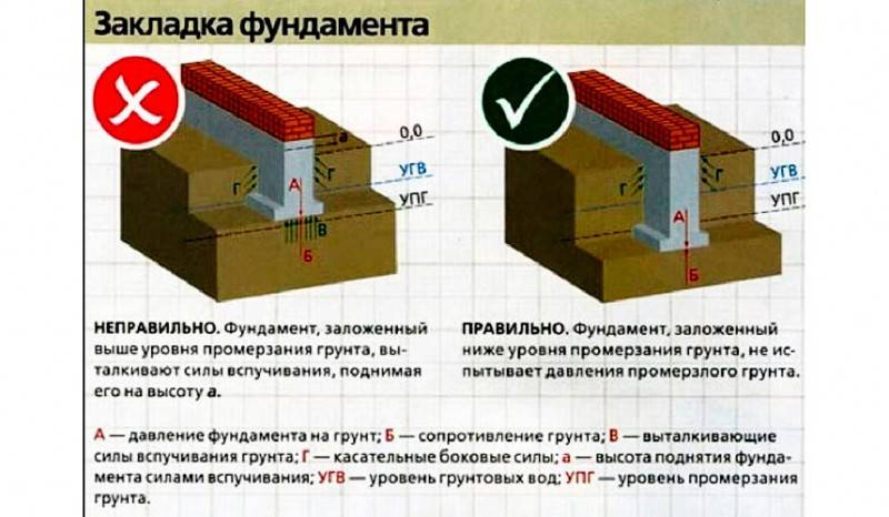 Мелкозаглубленный ленточный фундамент на пучинистых грунтах: в каких случаях применяется согласно снип, этапы строительства основания