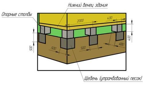 Рассчитать материал на каркасный дом для строительства онлайн: как произвести расчет сколько нужно пиломатериала