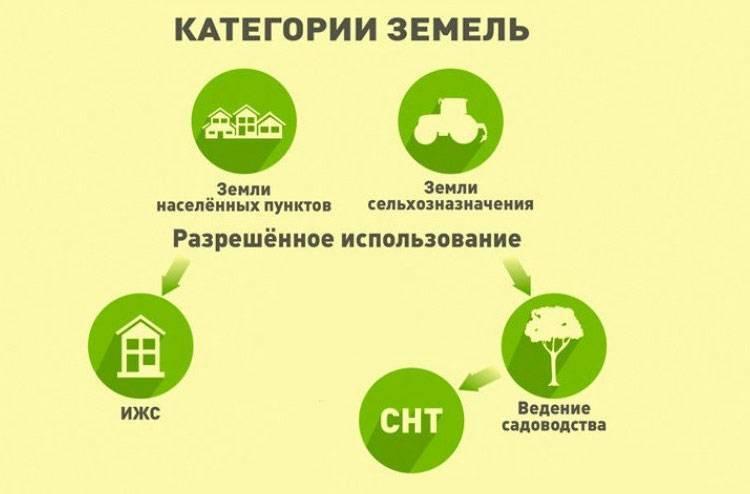 Земли сельхозназначения для садоводства: особенности ведения хозяйства и застройки участков данной категории