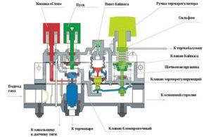 Газовые котлы бош юнкерс - описание, инструкции и возможные неисправности