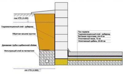 Гидроизоляция фундамента: выбираем лучший материал для гидроизоляции своими руками