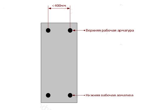 Бутовый или бутобетонный фундамент: что это и как заливать