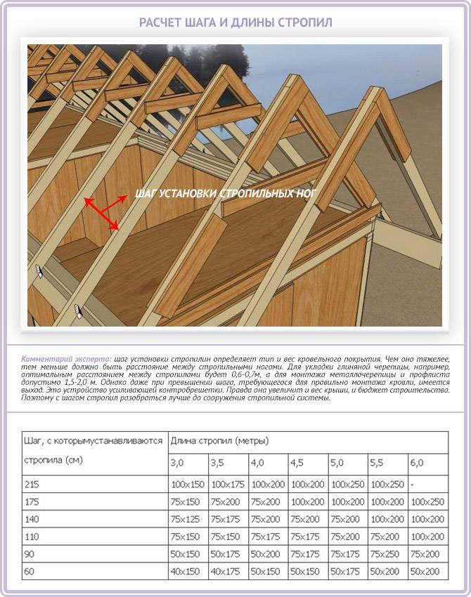 Висячая стропильная система двухскатной крыши своими руками, как рассчитать конструкцию, схему и ширину пролета стропил, видео и фотопримеры