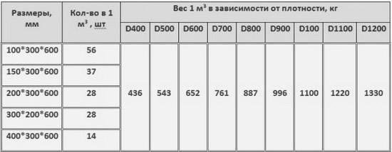 Нагрузка на плиты перекрытия: примеры расчета, максимально допустимые
