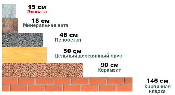 Методы утепления стен керамзитом: варианты для коттеджа