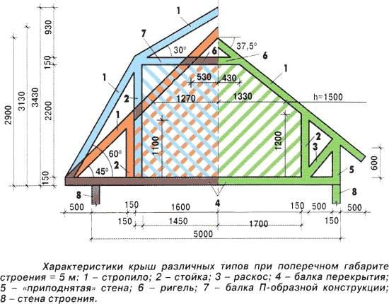 Калькулятор стропил: расчёт  стропильной системы крыши онлайн | perpendicular.pro