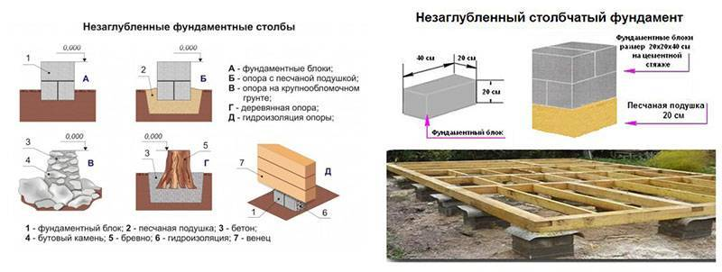 Столбчатый фундамент своими руками: пошаговая инструкция по строительству, как правильно сделать гидроизоляцию, усиление и т.д.