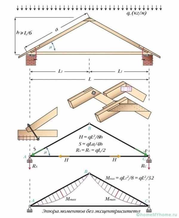 Как рассчитать стропила для крыши: определение длины, сечения и нагрузки на стропила