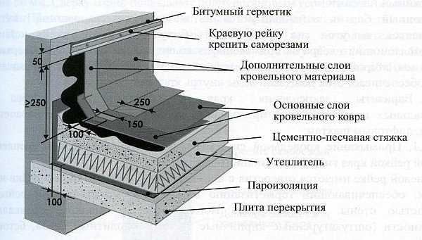 Устройство примыкания кровли к трубе: особенности конструкции
