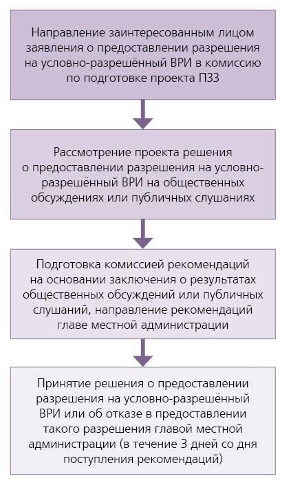 Как внести изменения в кадастр ?