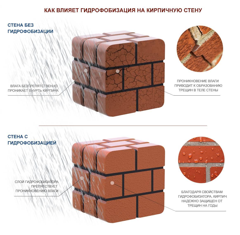 Штукатурка под кирпич: подготовка к имитации, обработка стен, замес и нанесение