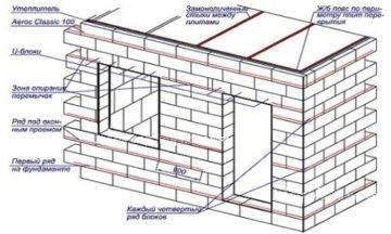 Толщина стен из газобетона – оптимальные варианты