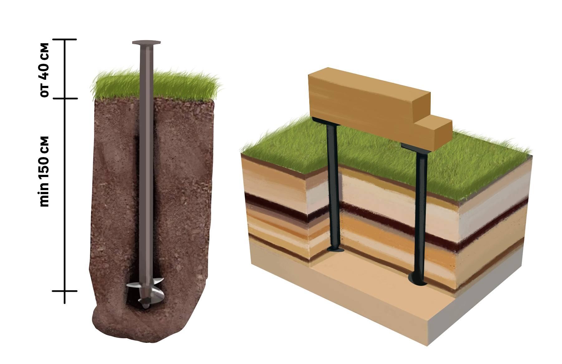 Забивные сваи: железобетонные варианты для фундамента частного дома, жб продукция по госту, металлические и бетонные изделия для свайно-забивной конструкции