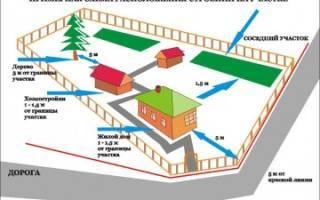 Правила и нормативы строительства гаража на участке  — как получить разрешение в 2020 году?