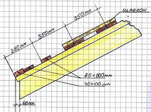 Как делать обрешетку под металлочерепицу правильно: расчёты и монтаж