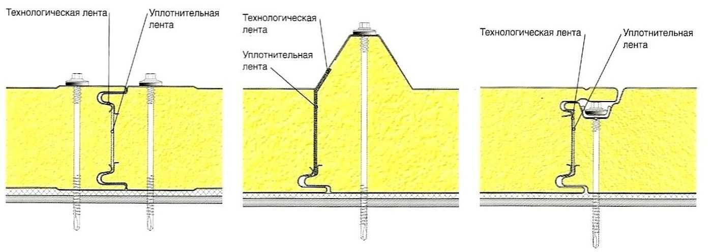 Cэндвич панели для стен и кровли. состав и виды. таблицы размеров, веса и характеристик.