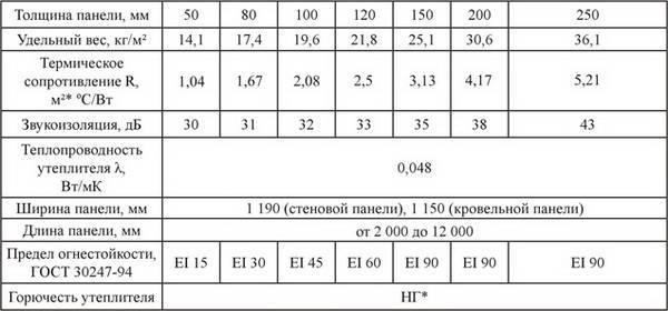 Технические характеристики стеновых сэндвич панелей :: агропромпанель