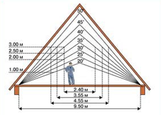 Высота трубы дымохода относительно конька крыши: таблица параметров