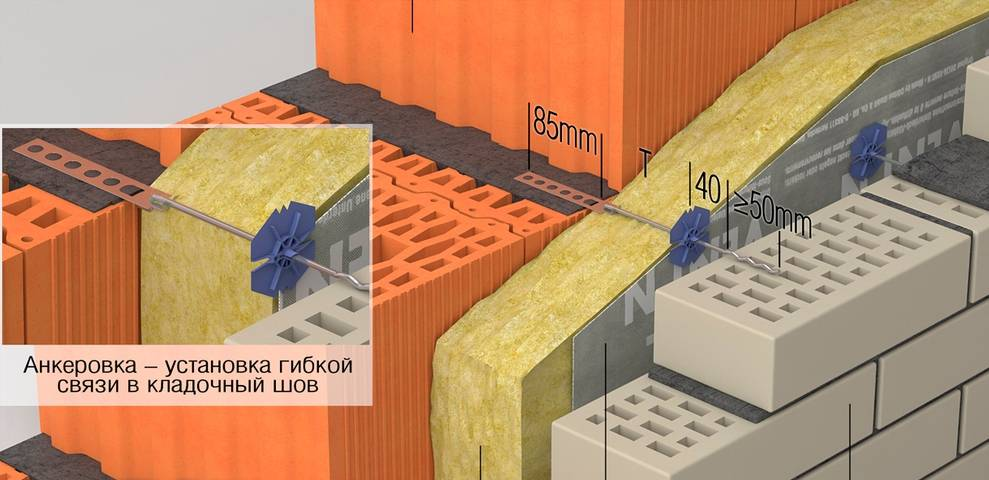 Что представляют собой гибкие связи для облицовочного кирпича и газобетона технология крепления
