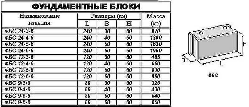 Вес блоков фбс — сколько весят фундаментные блоки