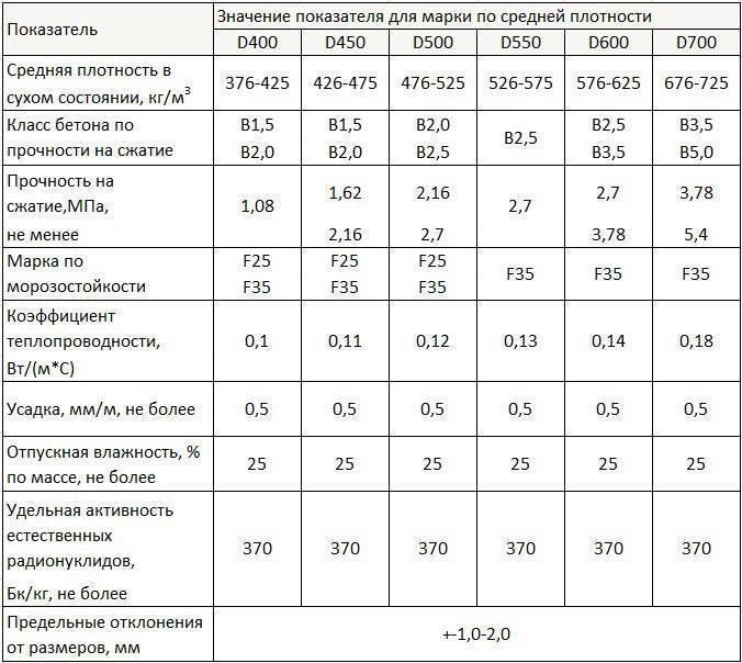 Автоклавный газобетон: характеристика, технология, производство