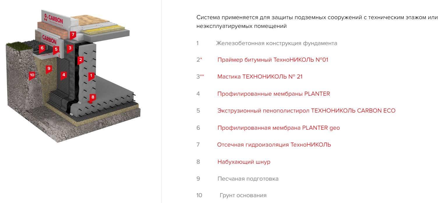 Рекомендации строителей, какой цемент лучше использовать для обустройства отмостки вокруг дома, инструкция по заливке