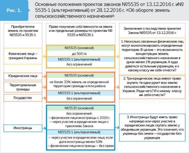 Это важно знать: может ли иностранец купить землю в россии?