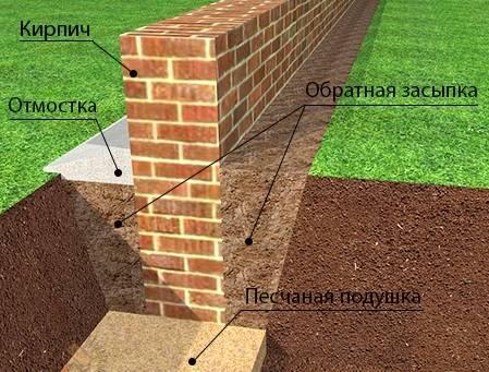 Фундамент под забор: как выбрать и сделать