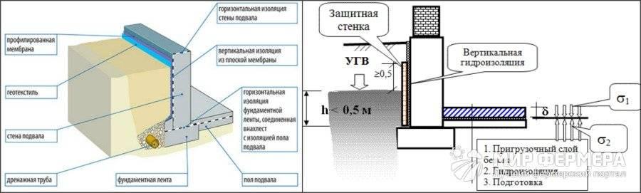 » оклеечная гидроизоляция: инструкция по монтажу
