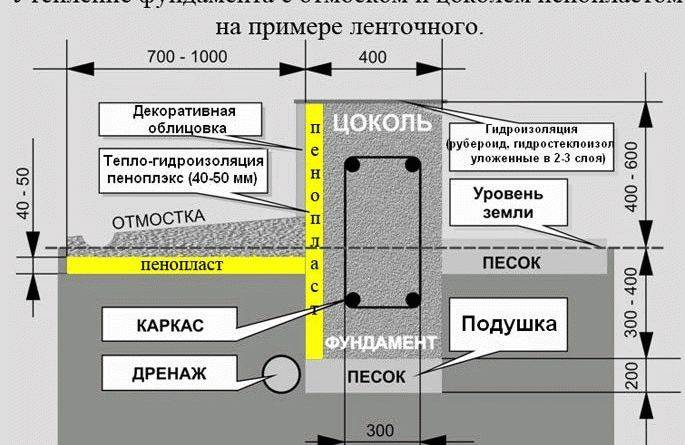 Виды и схемы дренажа плитного фундамента
