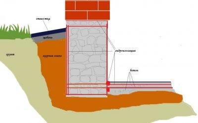 Виды гидроизоляции фундамента: какой выбрать?