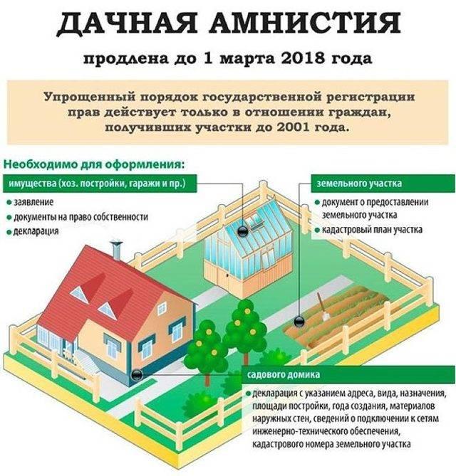 Как оформить право собственности на садовый участок?