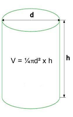 Как посчитать, сколько кубов бетона надо на фундамент: калькулятор и формулы расчета