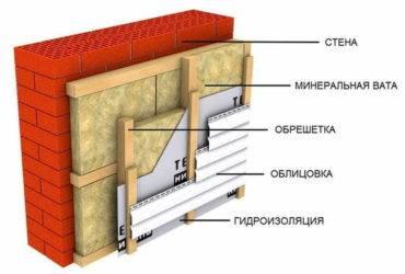 Утепление кирпичного дома снаружи своими руками: обзор материалов