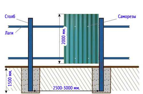Фундамент под забор с кирпичными столбами