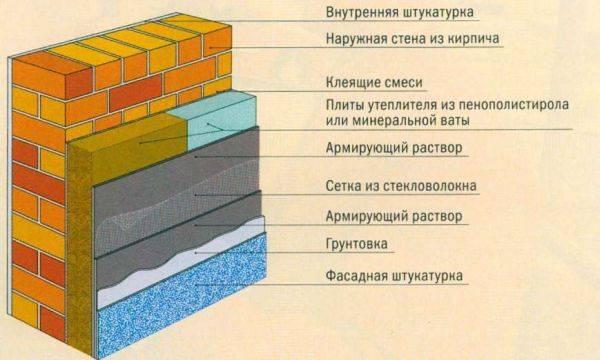 Современная технология жидкой теплоизоляции стен изнутри и снаружи своими руками