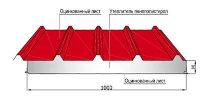 Расчет зданий из сэндвич-панелей