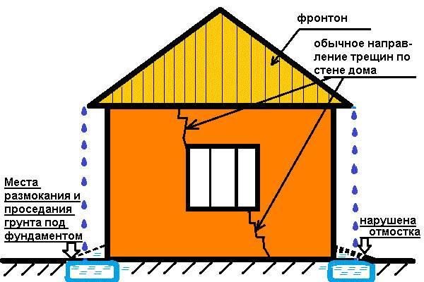 Треснул угол дома из газобетонных блоков. строительные советы от cеменыча