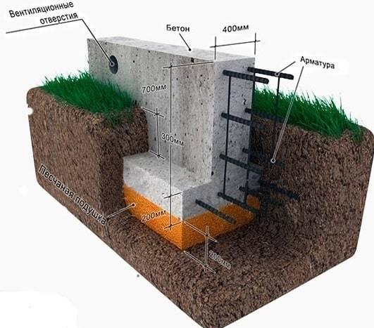 Какой фундамент лучше на глинистой почве: выбор и устройство