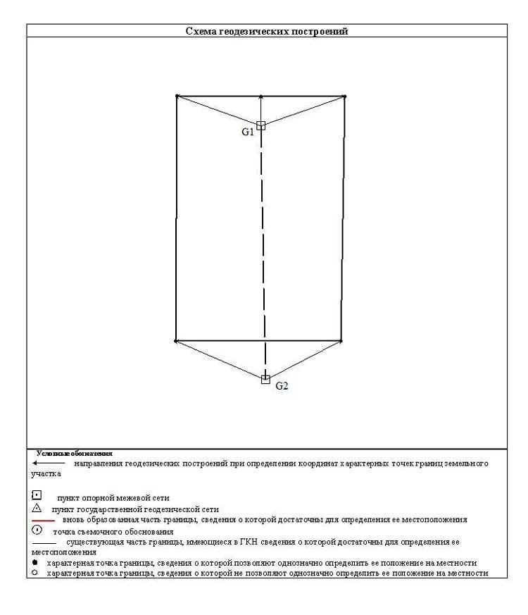 Форма и состав межевого плана