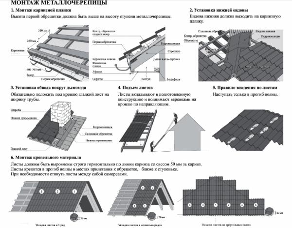 Металлочерепица монтеррей: инструкция по монтажу, какие бывают размеры