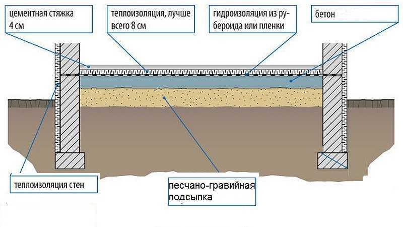 Утепление пола под бетонную стяжку: выбор материала | мастремонт.ру