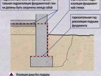 Достоинства и недостатки, технология выполнения работ по гидроизоляции фундамента рубероидом
